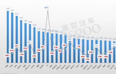 2020年3月汽车销量排行榜:朗逸重返榜首 宋进入前十